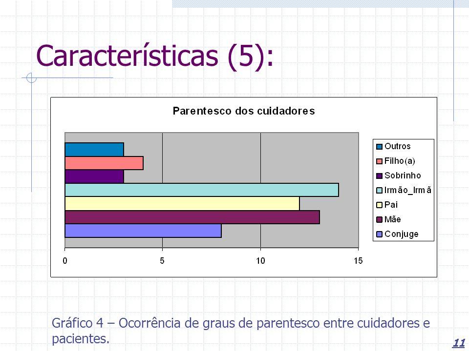 Características (5): Gráfico 4 – Ocorrência de graus de parentesco entre cuidadores e pacientes.