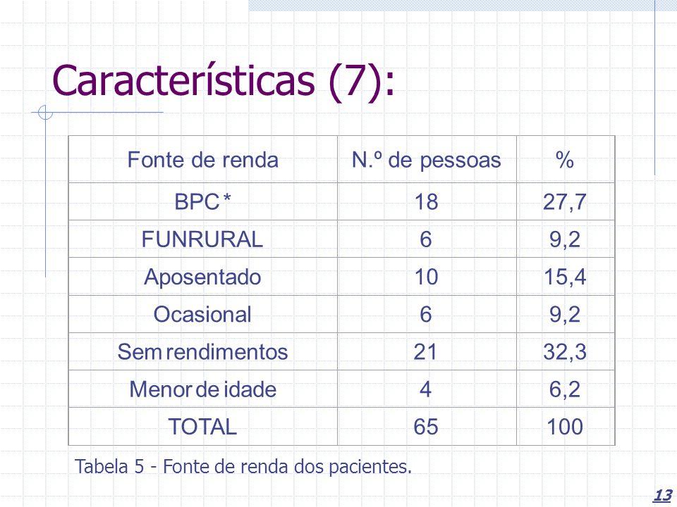Características (7): Fonte de renda N.º de pessoas % BPC * 18 27,7