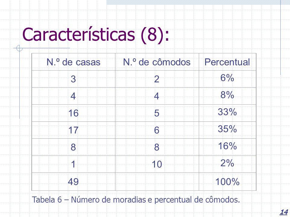 Características (8): N.º de casas N.º de cômodos Percentual 3 2 6% 4