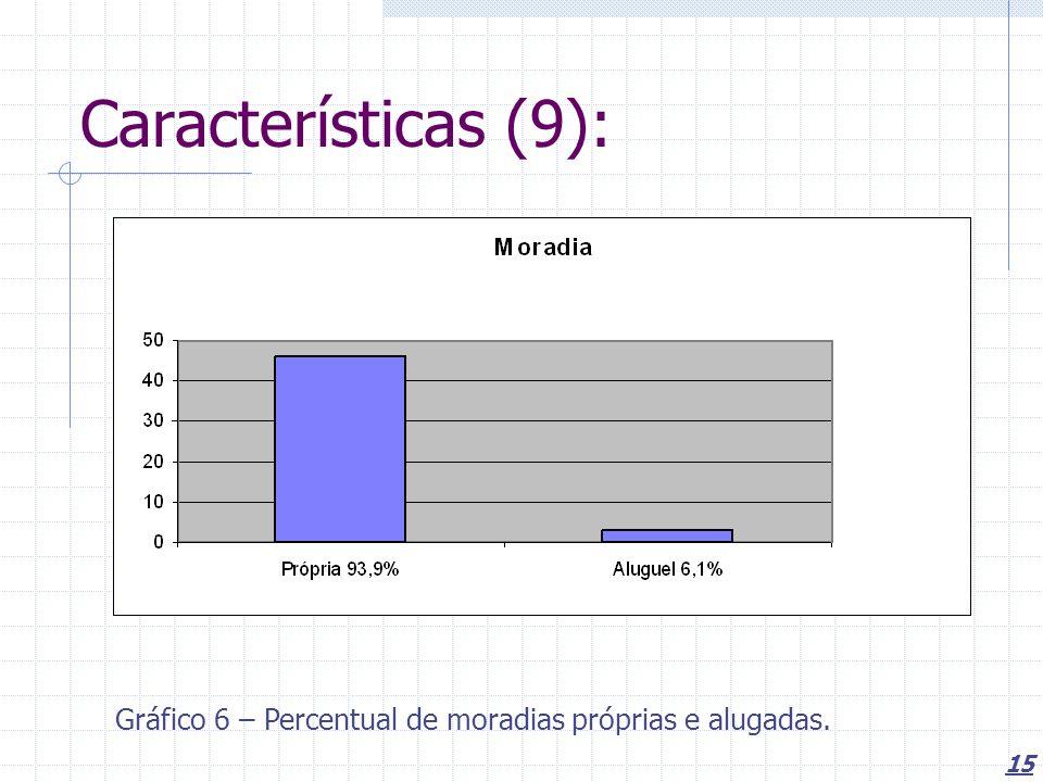 Características (9): Gráfico 6 – Percentual de moradias próprias e alugadas.