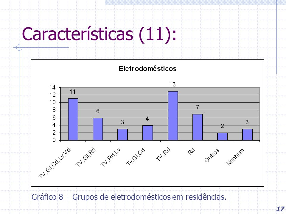 Características (11): Gráfico 8 – Grupos de eletrodomésticos em residências.