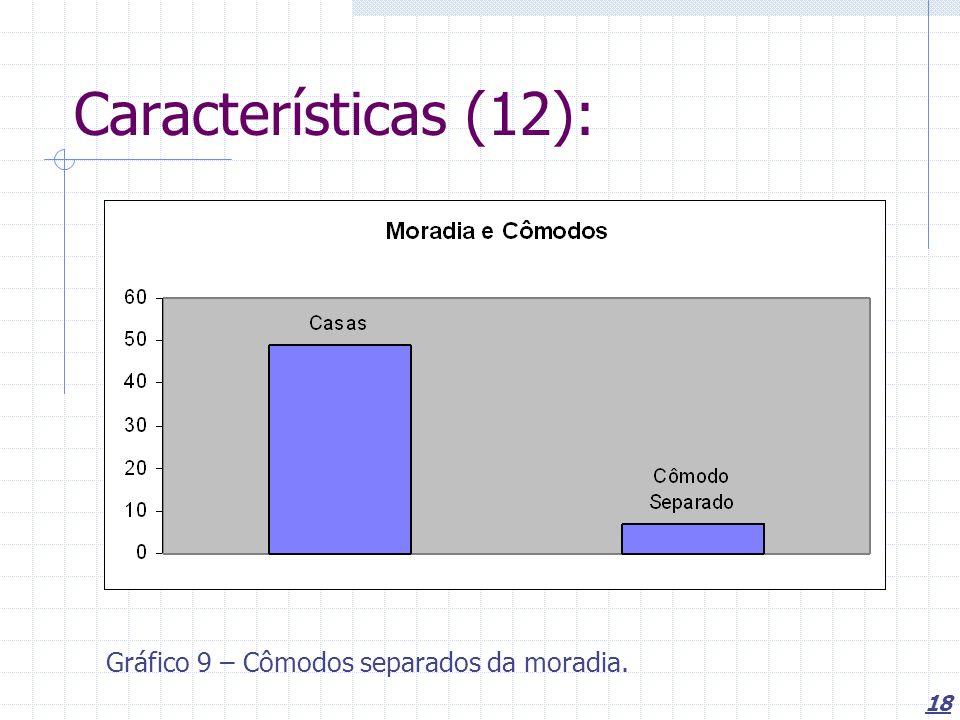 Características (12): Gráfico 9 – Cômodos separados da moradia.