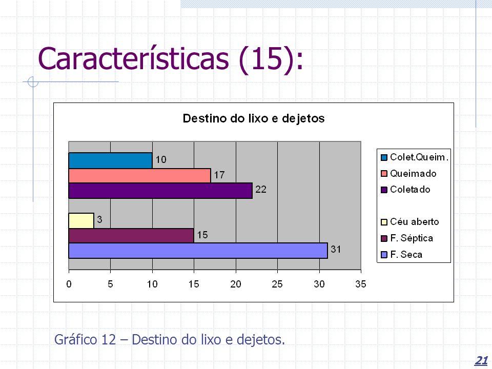 Características (15): Gráfico 12 – Destino do lixo e dejetos.