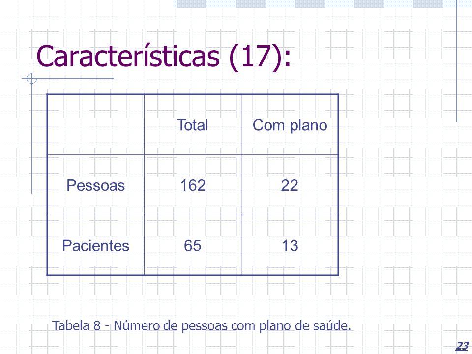 Características (17): Total Com plano Pessoas 162 22 Pacientes 65 13