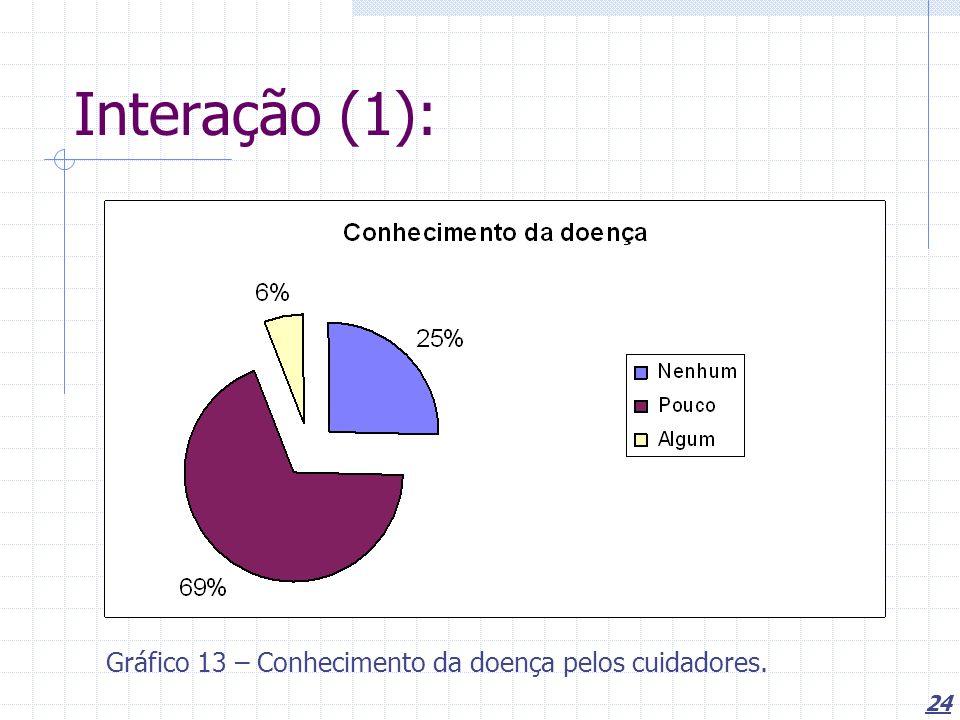 Interação (1): Gráfico 13 – Conhecimento da doença pelos cuidadores.