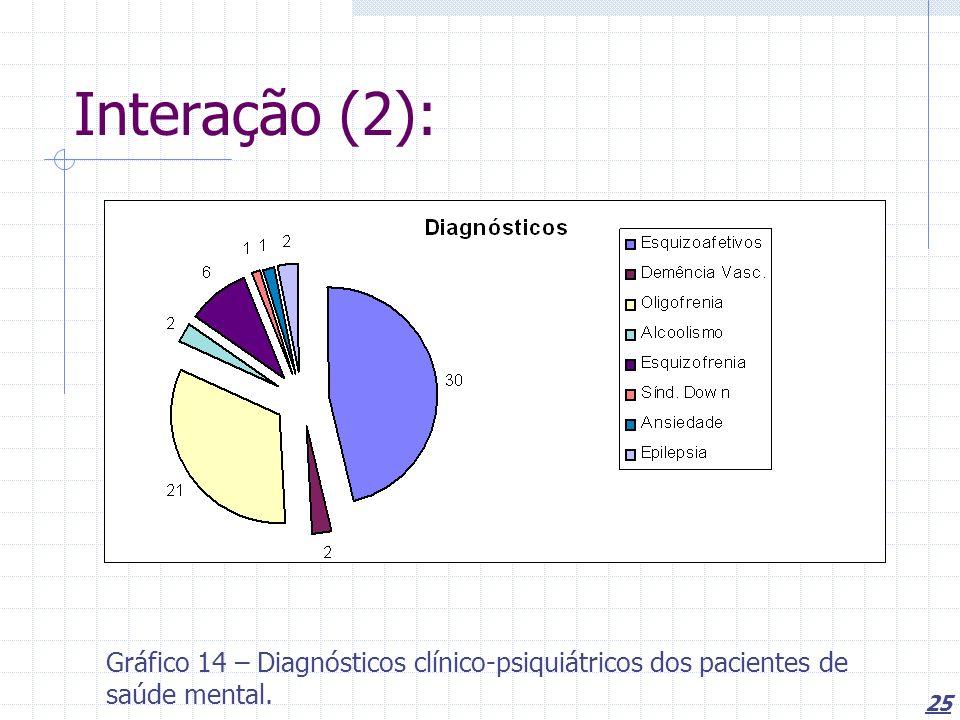 Interação (2): Gráfico 14 – Diagnósticos clínico-psiquiátricos dos pacientes de saúde mental.