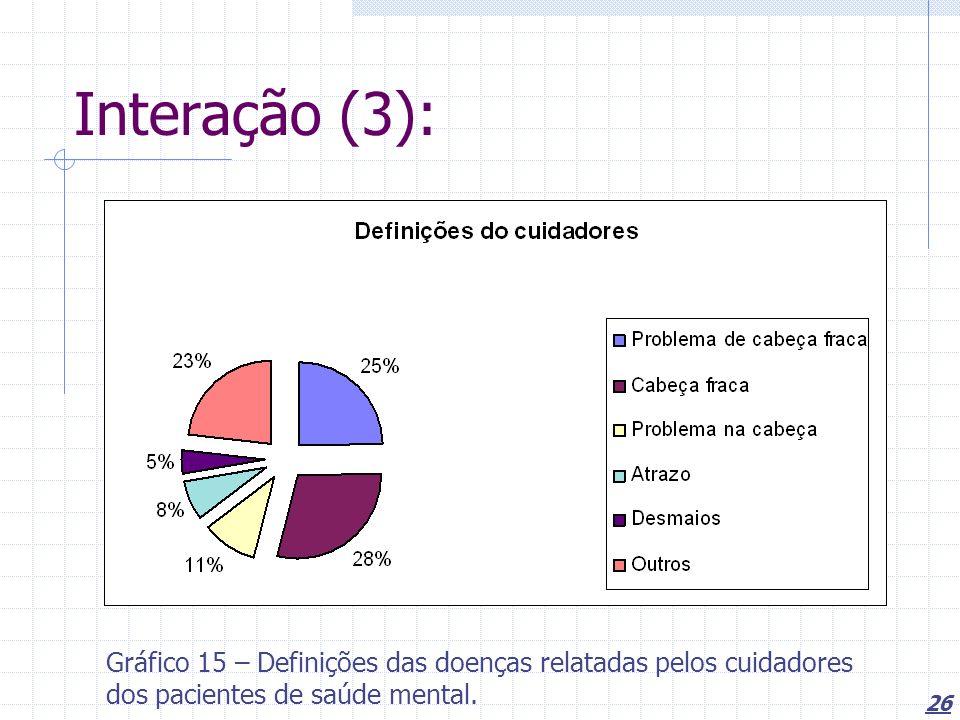 Interação (3): Gráfico 15 – Definições das doenças relatadas pelos cuidadores dos pacientes de saúde mental.