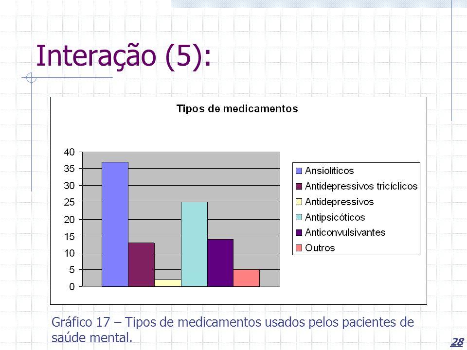 Interação (5): Gráfico 17 – Tipos de medicamentos usados pelos pacientes de saúde mental.