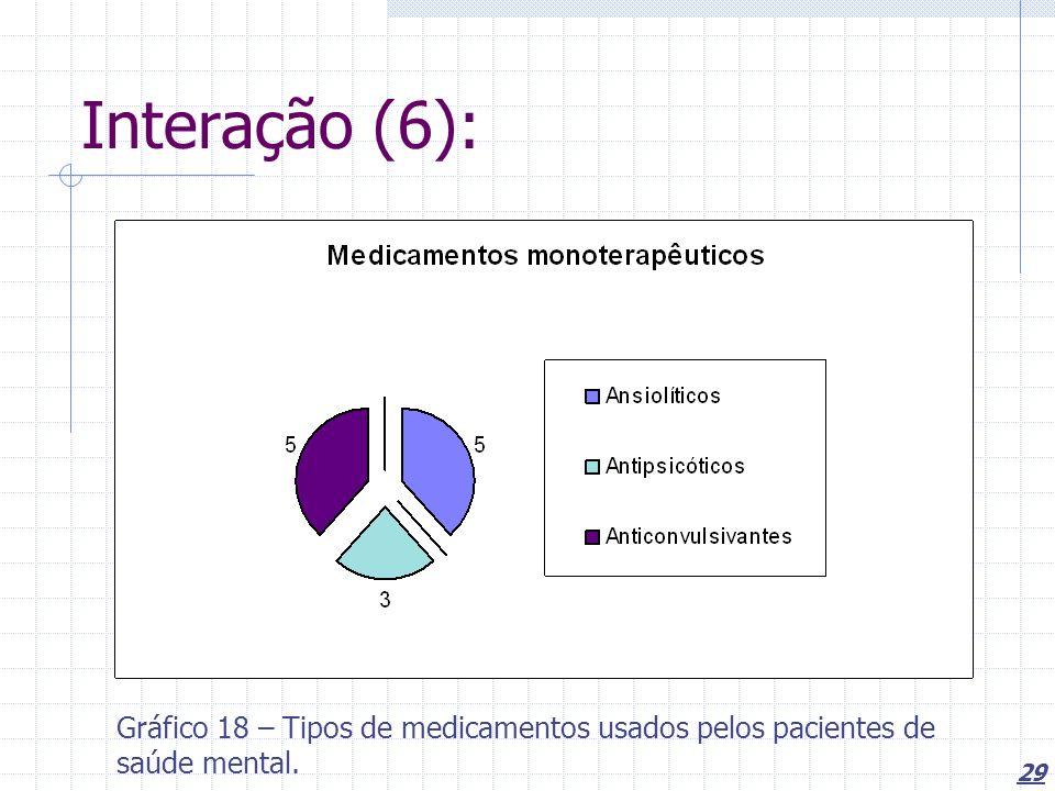 Interação (6): Gráfico 18 – Tipos de medicamentos usados pelos pacientes de saúde mental.