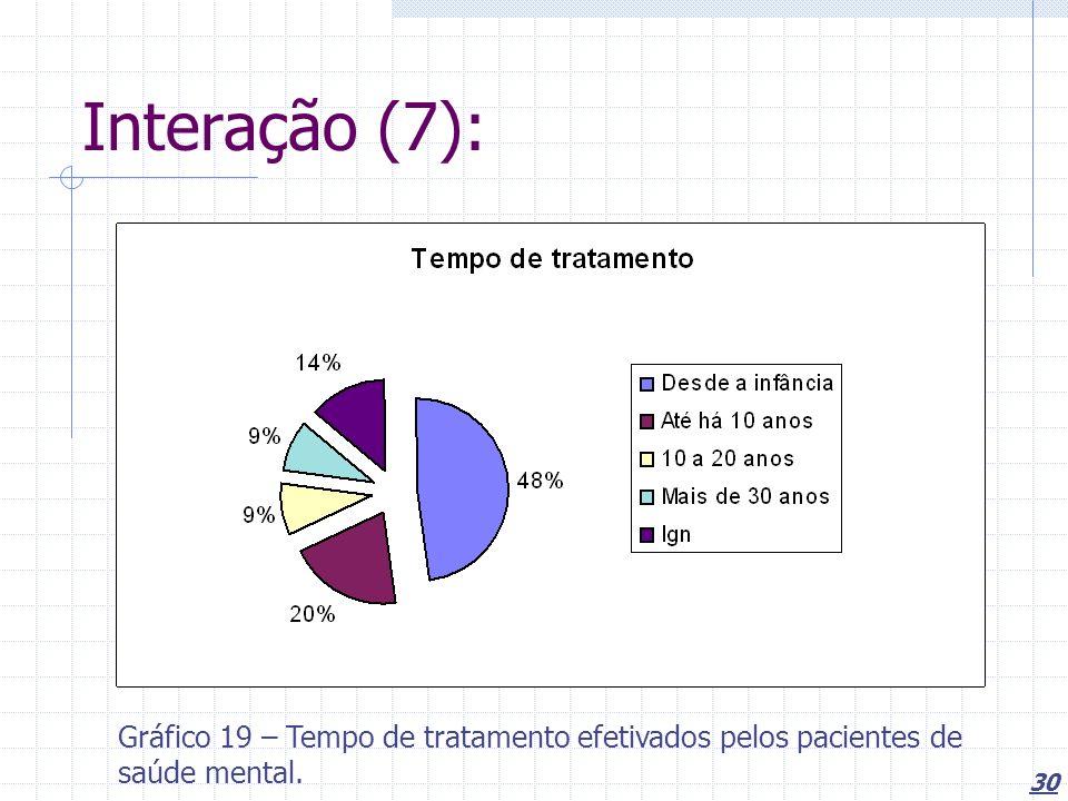 Interação (7): Gráfico 19 – Tempo de tratamento efetivados pelos pacientes de saúde mental.
