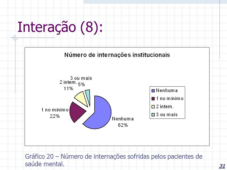 Interação (8): Gráfico 20 – Número de internações sofridas pelos pacientes de saúde mental.