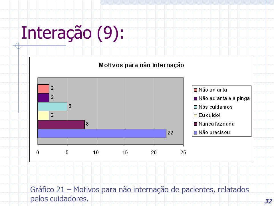 Interação (9): Gráfico 21 – Motivos para não internação de pacientes, relatados pelos cuidadores.