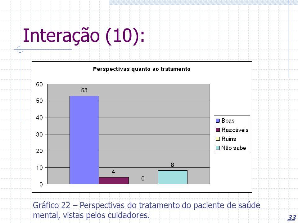 Interação (10): Gráfico 22 – Perspectivas do tratamento do paciente de saúde mental, vistas pelos cuidadores.