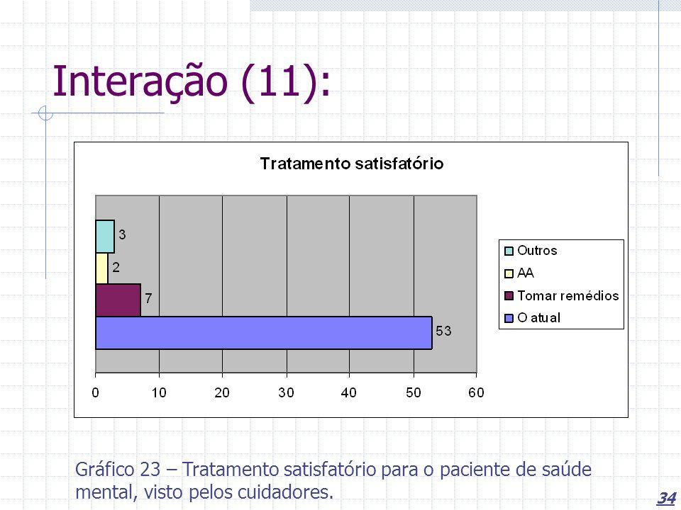 Interação (11): Gráfico 23 – Tratamento satisfatório para o paciente de saúde mental, visto pelos cuidadores.