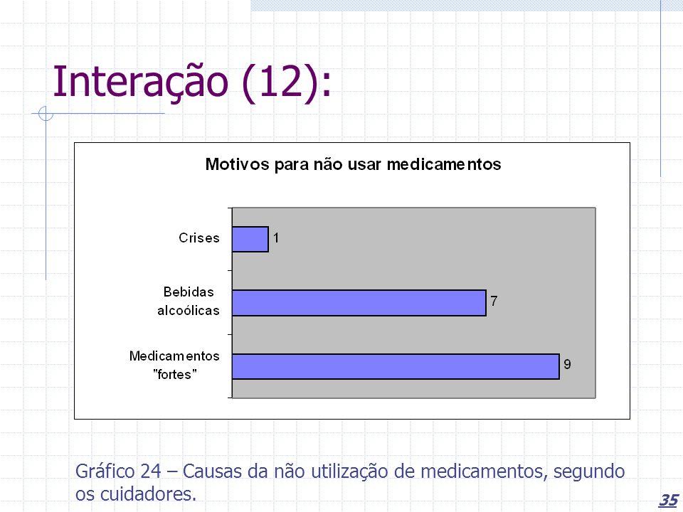 Interação (12): Gráfico 24 – Causas da não utilização de medicamentos, segundo os cuidadores.