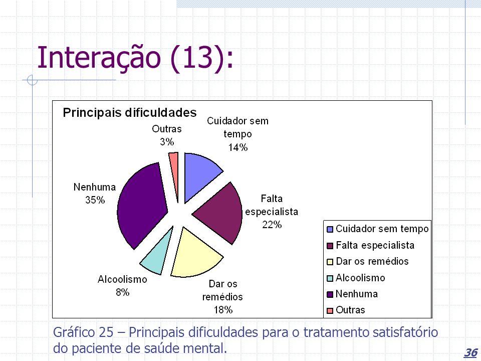 Interação (13): Gráfico 25 – Principais dificuldades para o tratamento satisfatório do paciente de saúde mental.