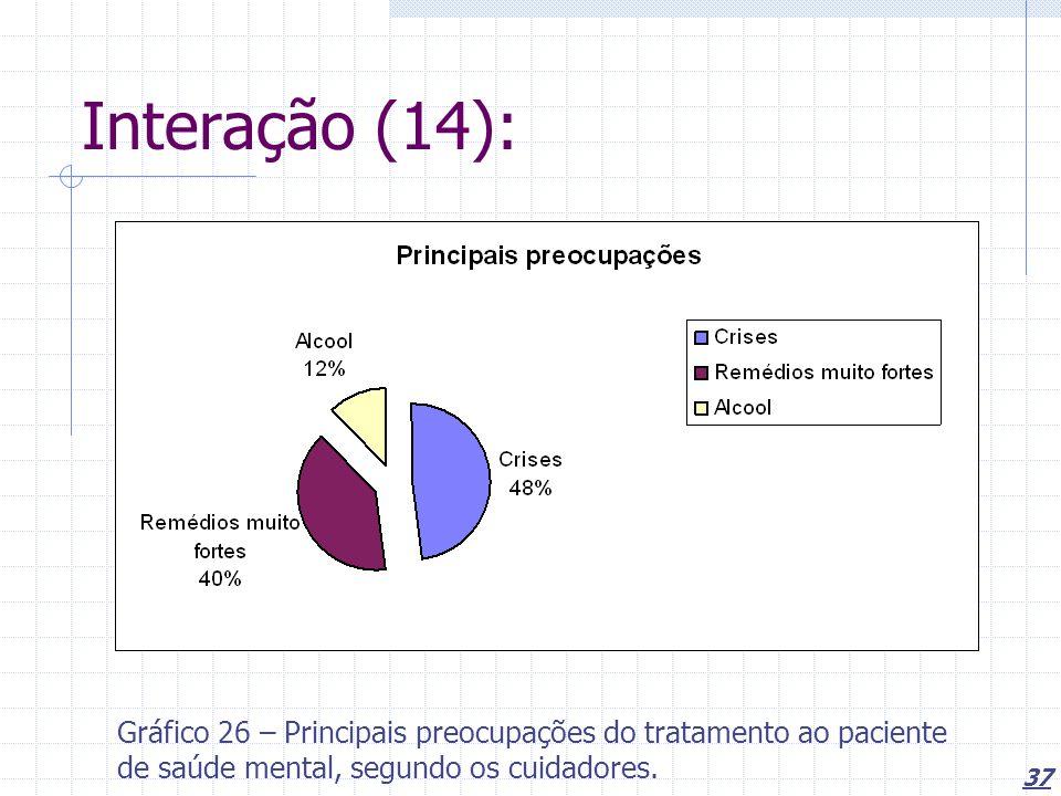 Interação (14): Gráfico 26 – Principais preocupações do tratamento ao paciente de saúde mental, segundo os cuidadores.