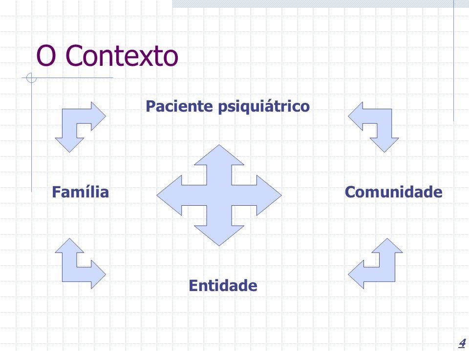 O Contexto Paciente psiquiátrico Família Comunidade Entidade