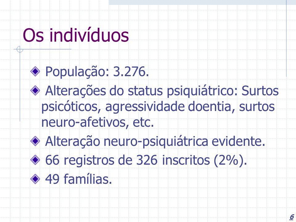 Os indivíduos População: 3.276.