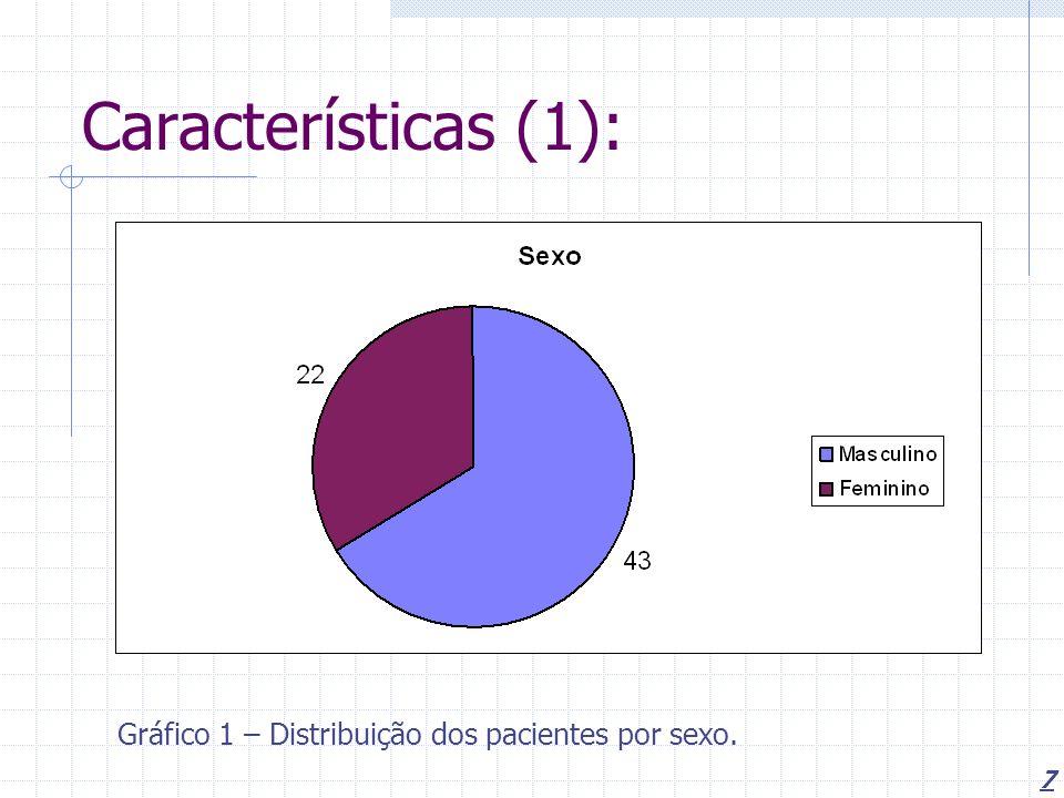 Características (1): Gráfico 1 – Distribuição dos pacientes por sexo.