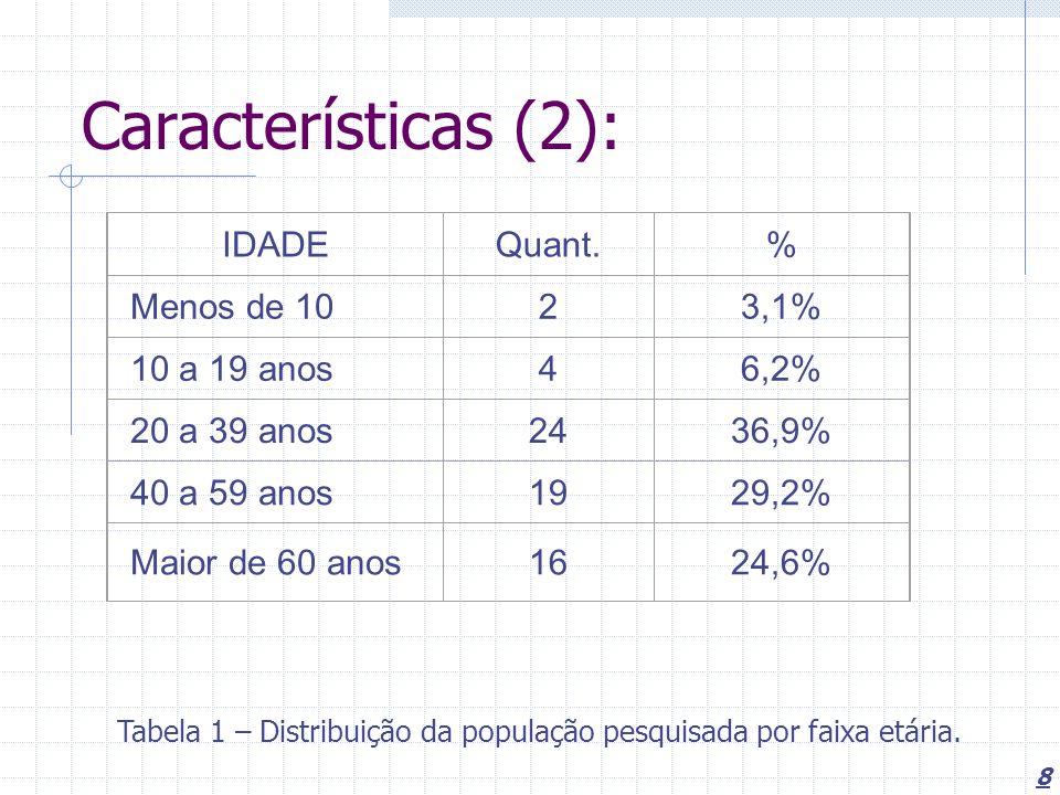Características (2): IDADE Quant. % Menos de 10 2 3,1% 10 a 19 anos 4