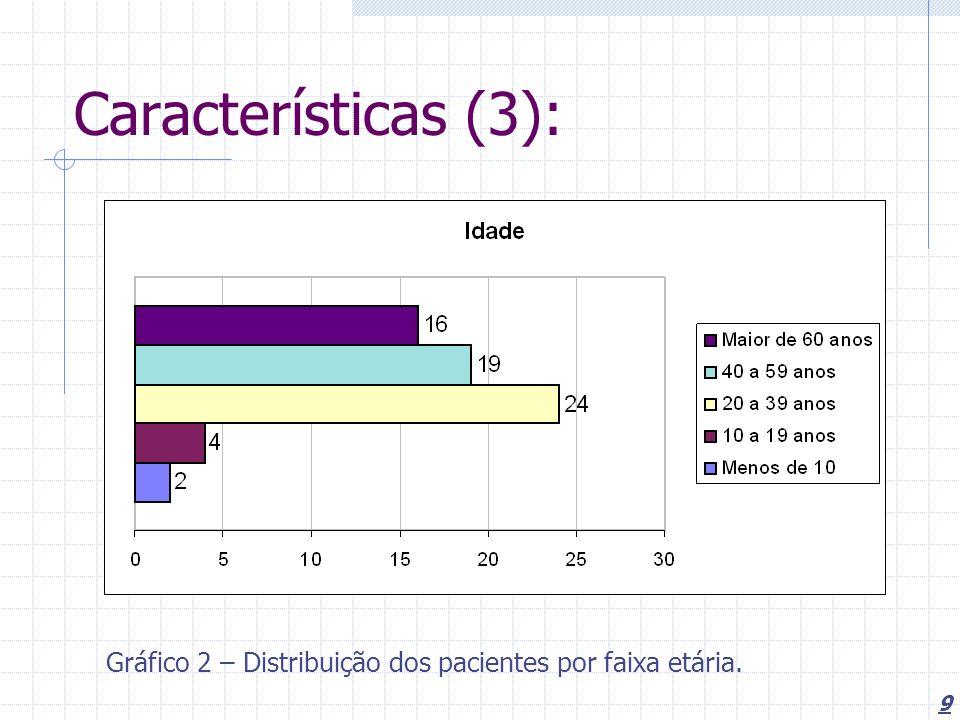Características (3): Gráfico 2 – Distribuição dos pacientes por faixa etária.
