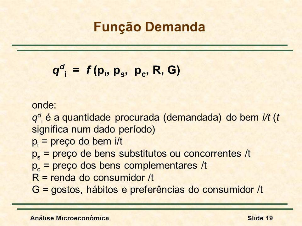 Função Demanda qdi = f (pi, ps, pc, R, G) onde: