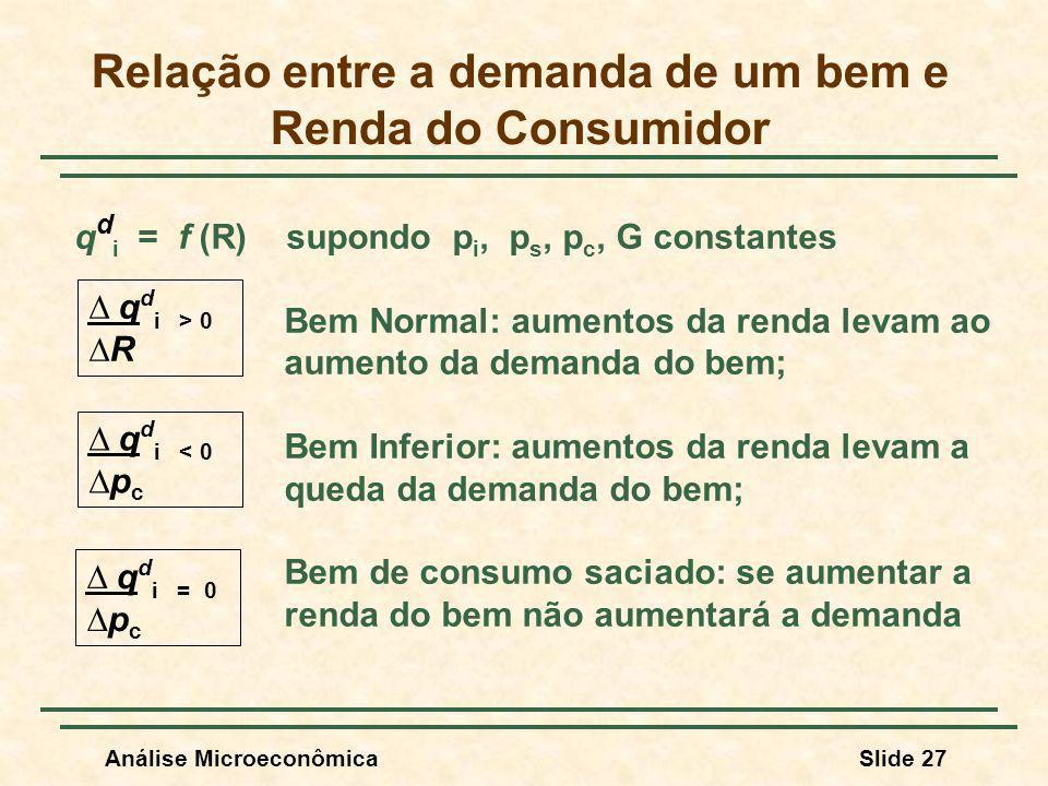 Relação entre a demanda de um bem e Renda do Consumidor