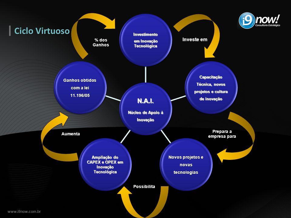 Ciclo Virtuoso Investe em N.A.I. Investimento em Inovação Tecnológica