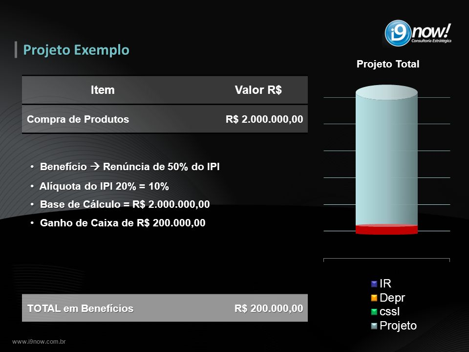 Projeto Exemplo Projeto Total Item Valor R$ Compra de Produtos