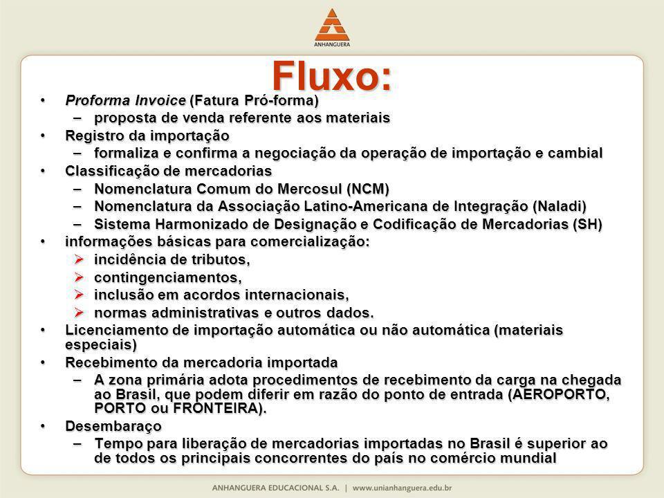 Fluxo: Proforma Invoice (Fatura Pró-forma)