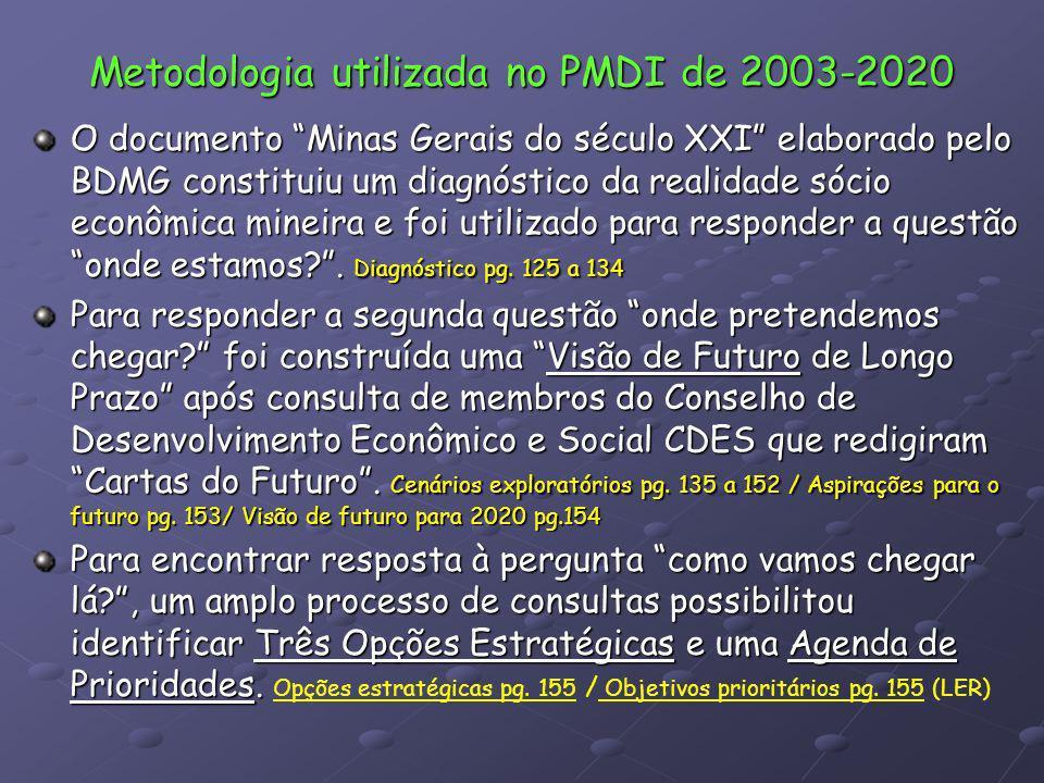Metodologia utilizada no PMDI de 2003-2020