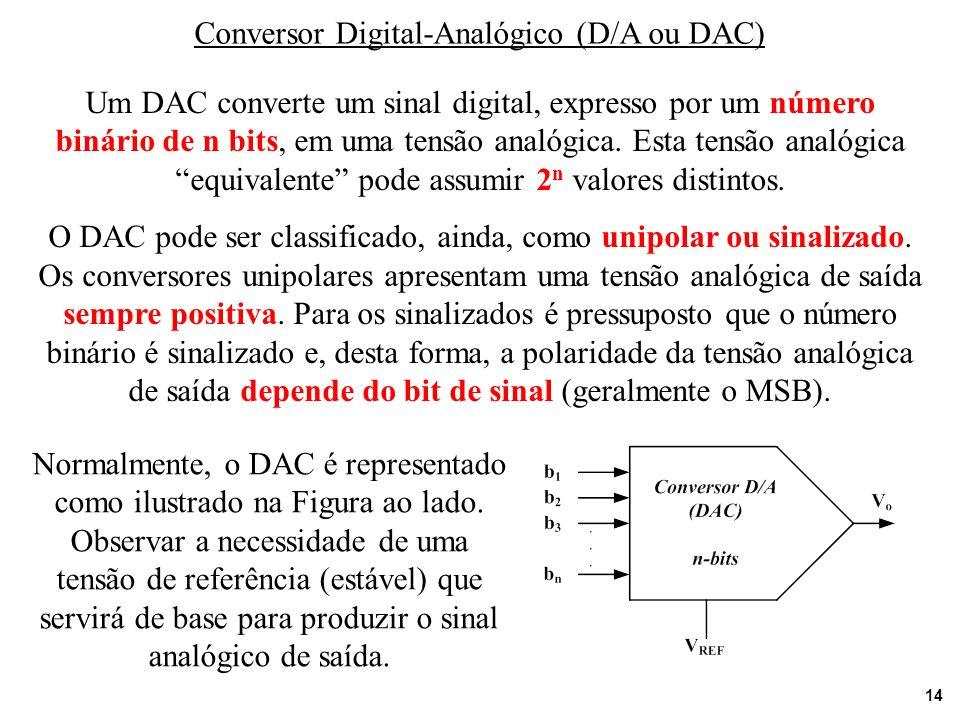 Conversor Digital-Analógico (D/A ou DAC)