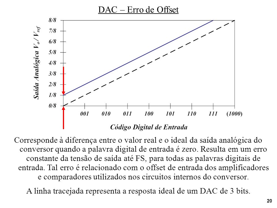 A linha tracejada representa a resposta ideal de um DAC de 3 bits.