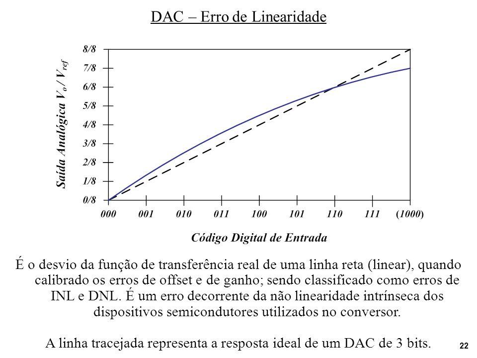 DAC – Erro de Linearidade