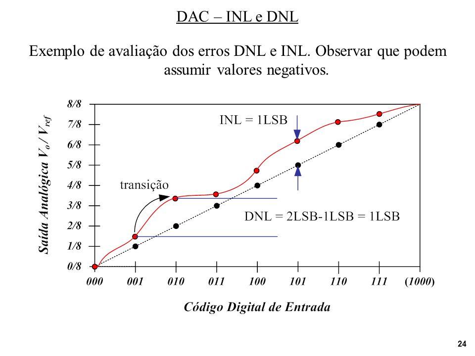 DAC – INL e DNL Exemplo de avaliação dos erros DNL e INL.
