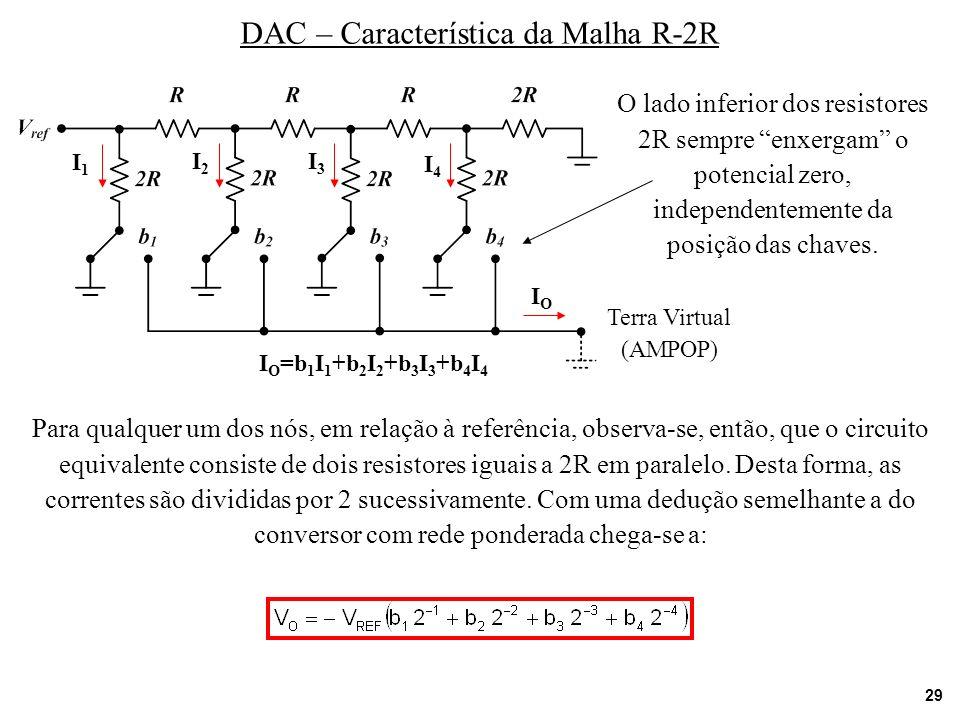 DAC – Característica da Malha R-2R