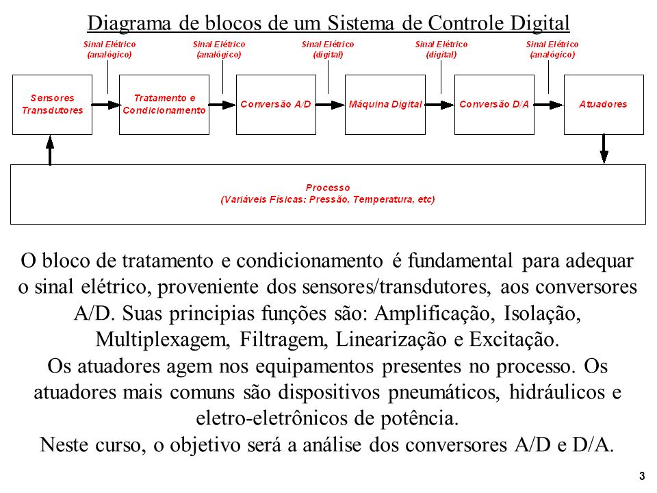 Diagrama de blocos de um Sistema de Controle Digital