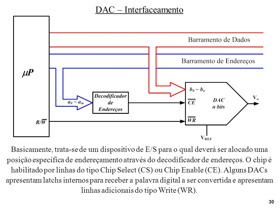 DAC – Interfaceamento