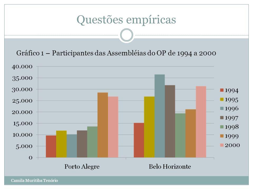 Questões empíricas Gráfico 1 – Participantes das Assembléias do OP de 1994 a 2000.