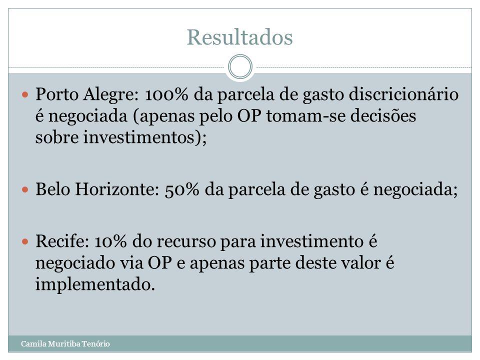 Resultados Porto Alegre: 100% da parcela de gasto discricionário é negociada (apenas pelo OP tomam-se decisões sobre investimentos);