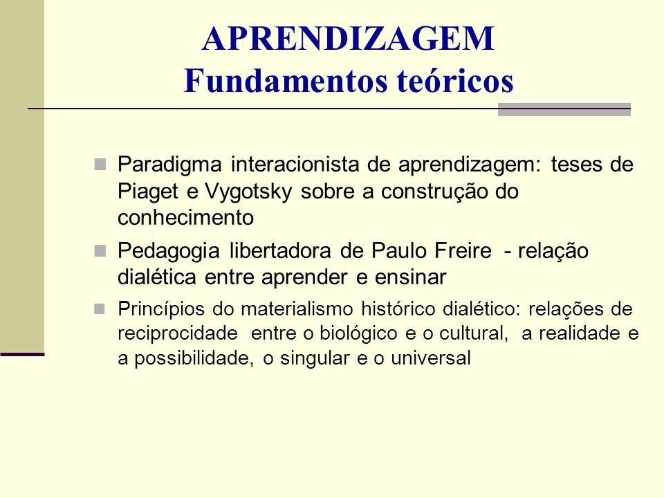 APRENDIZAGEM Fundamentos teóricos