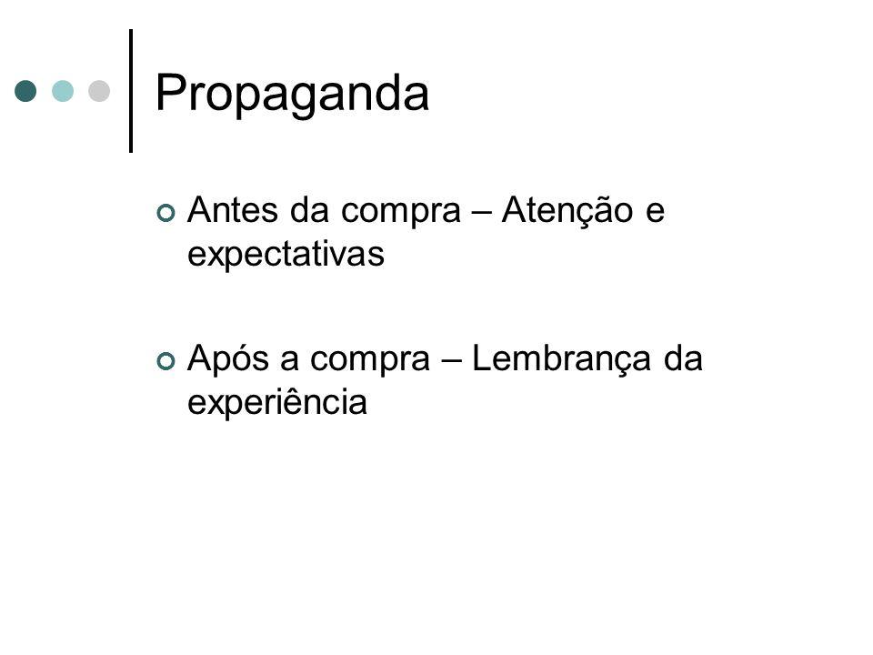 Propaganda Antes da compra – Atenção e expectativas