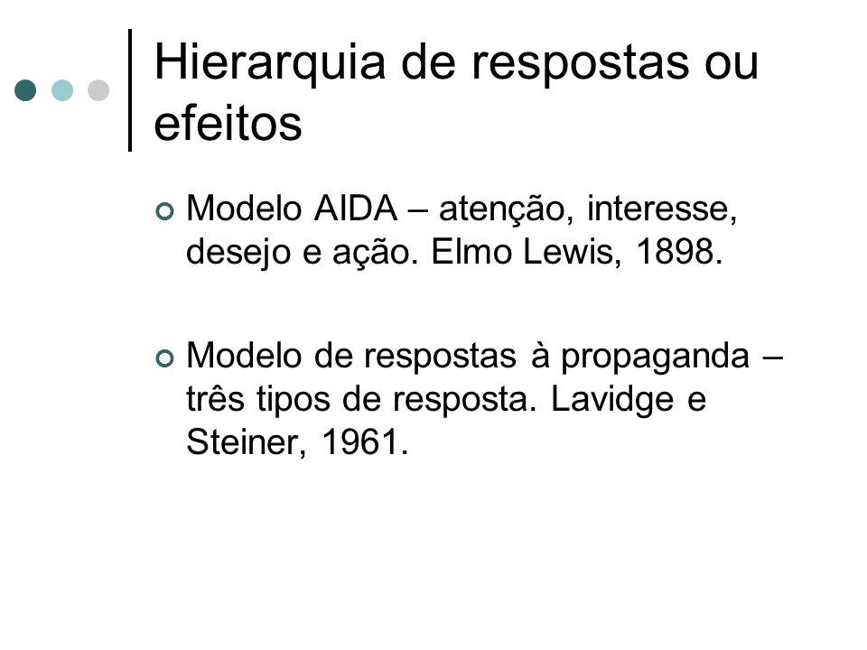 Hierarquia de respostas ou efeitos