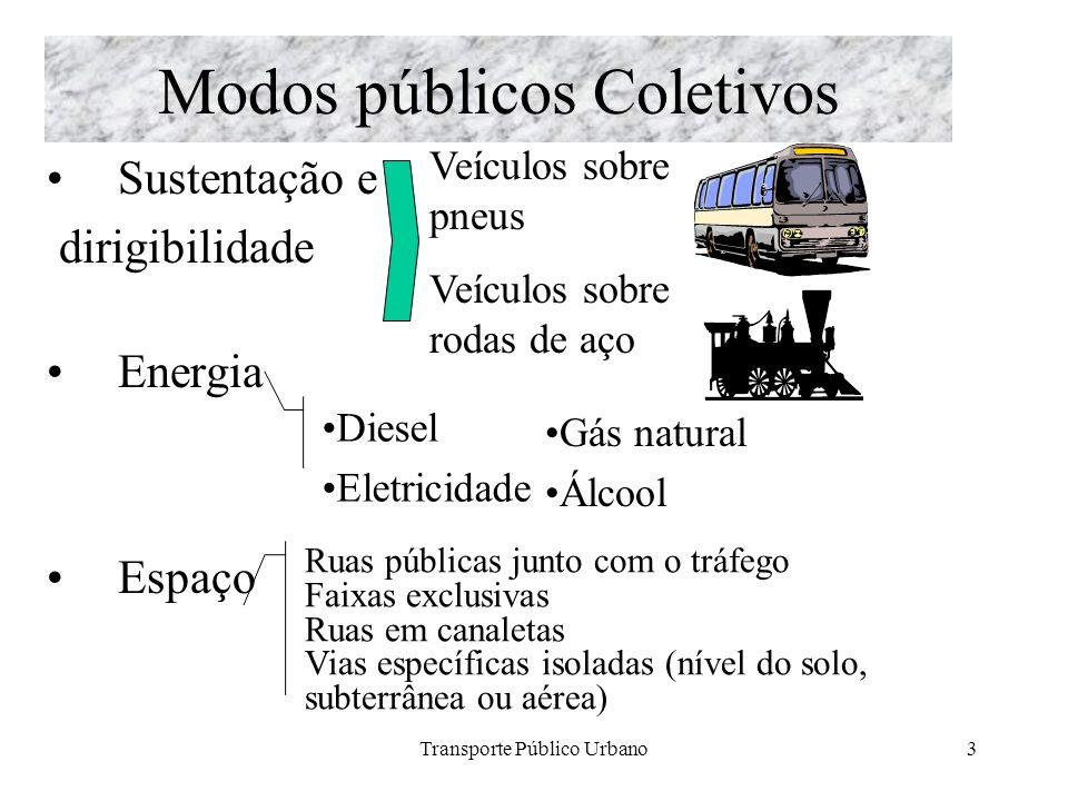 Modos públicos Coletivos