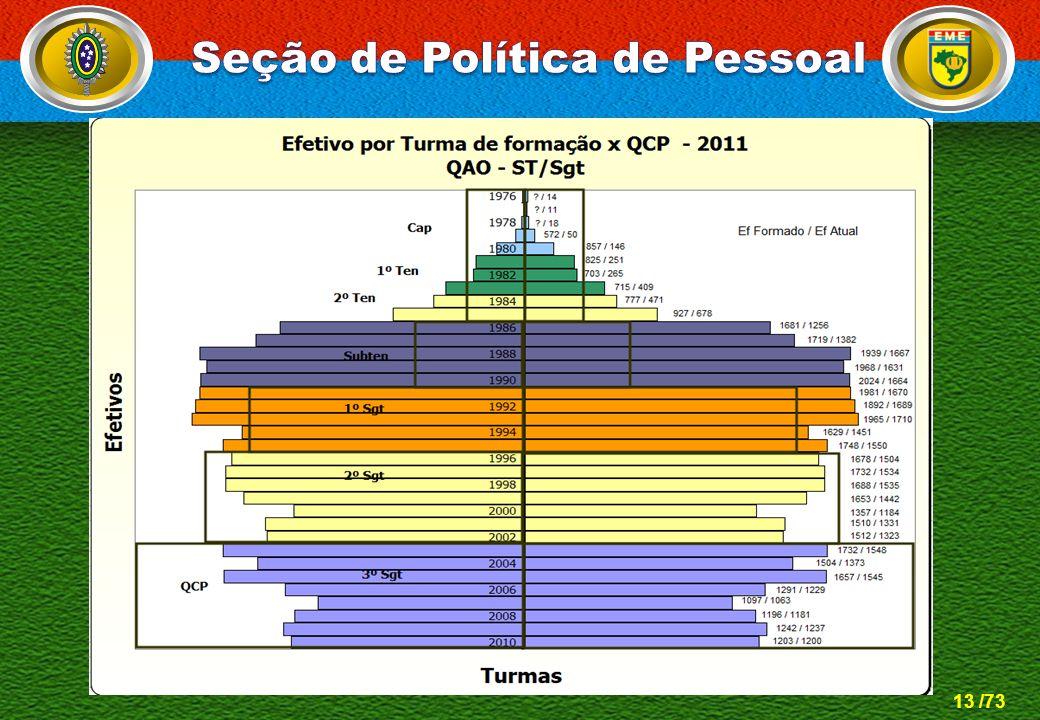 Seção de Política de Pessoal