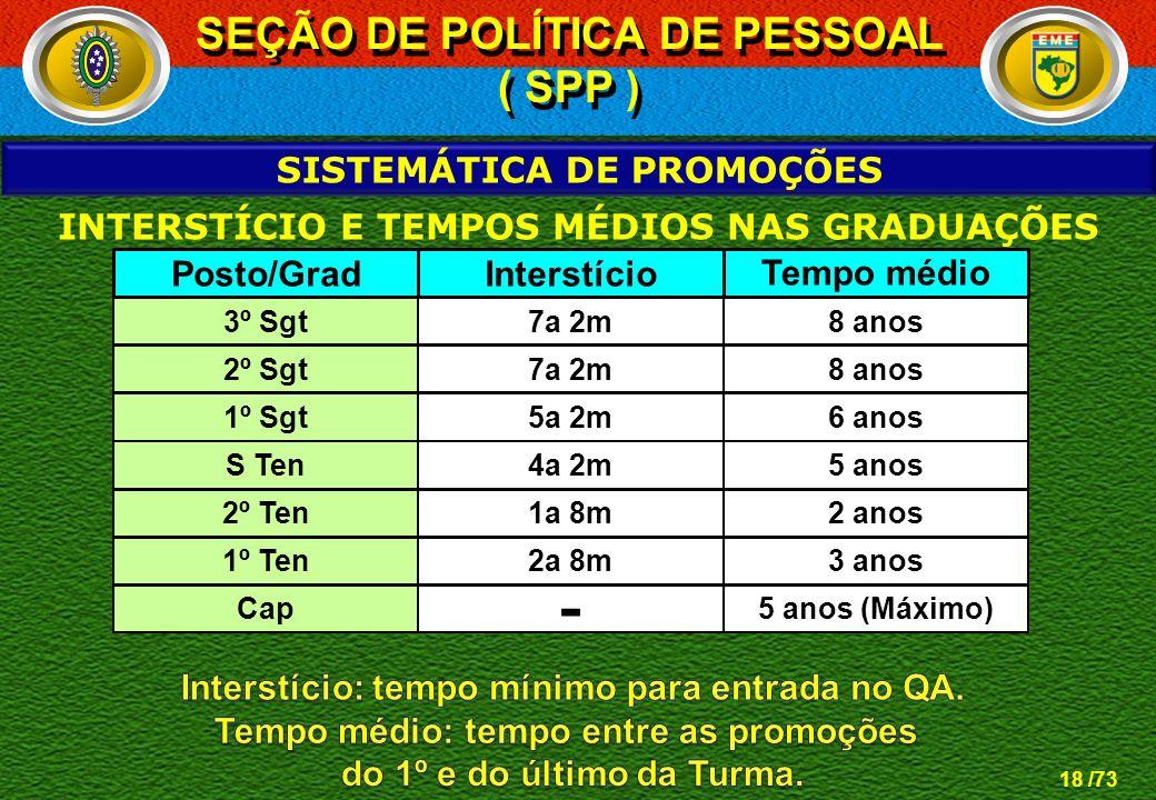 SEÇÃO DE POLÍTICA DE PESSOAL ( SPP )