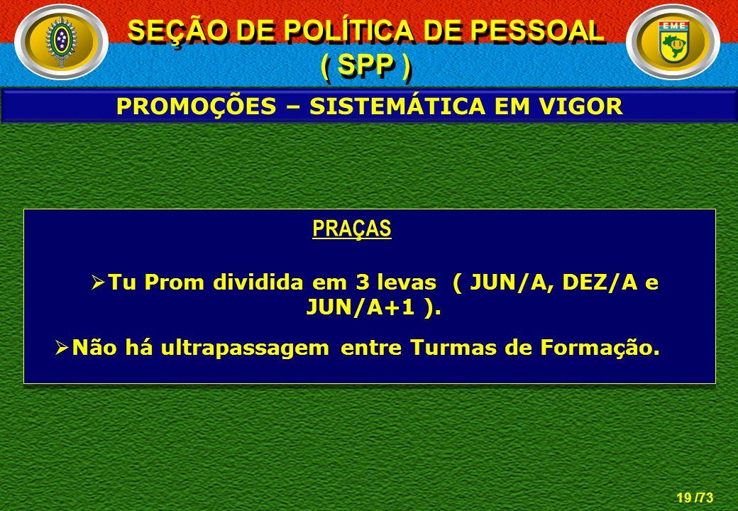 SEÇÃO DE POLÍTICA DE PESSOAL PROMOÇÕES – SISTEMÁTICA EM VIGOR