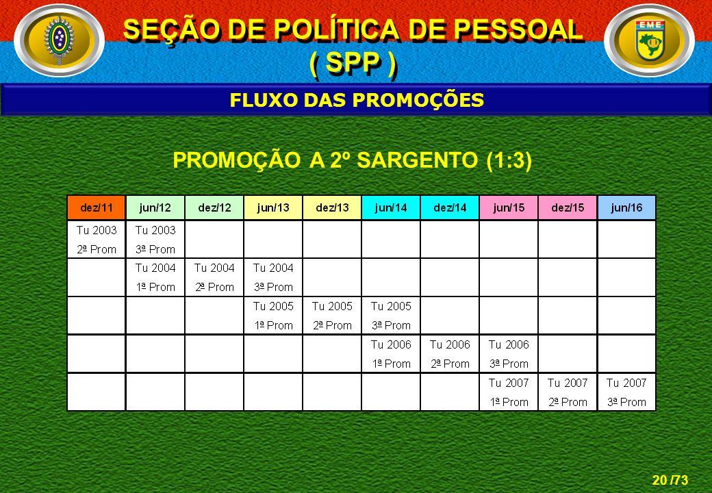 SEÇÃO DE POLÍTICA DE PESSOAL PROMOÇÃO A 2º SARGENTO (1:3)