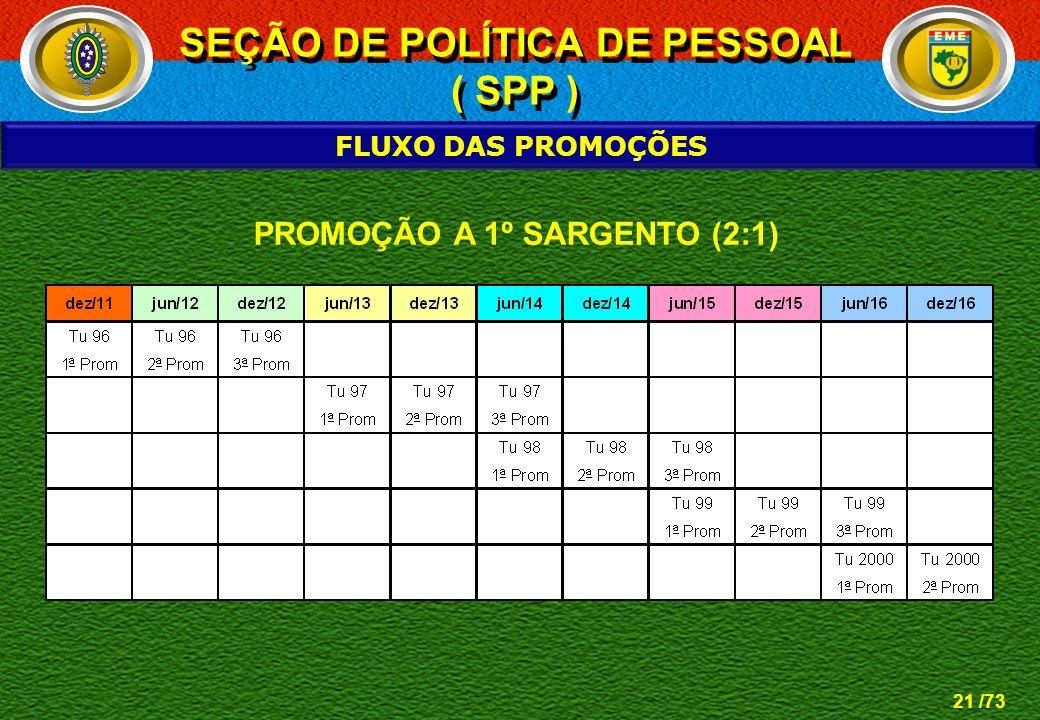 SEÇÃO DE POLÍTICA DE PESSOAL PROMOÇÃO A 1º SARGENTO (2:1)